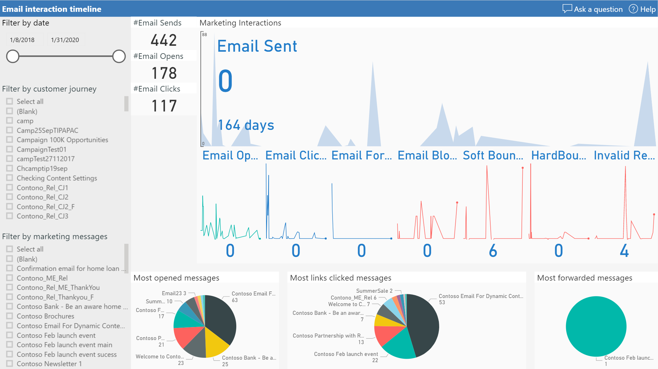 Email marketing interaction timeline